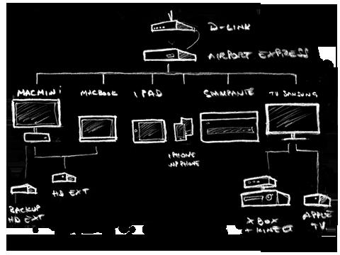 Schema delle connessioni